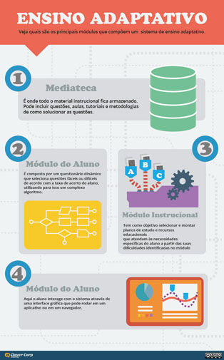 Infográgico do Ensino Adaptativo