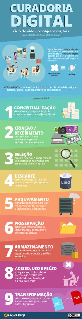 curadoria_digital