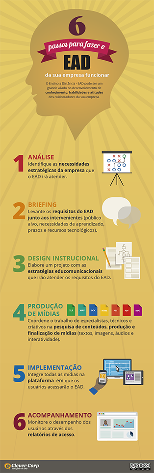 clever_corp_infografico_ead_redux