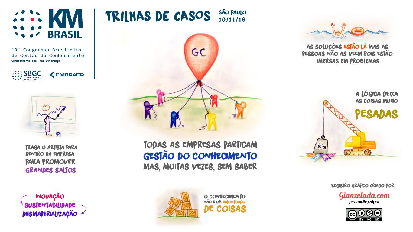 KM Brasil 2016 - Facilitação Gráfica Gian Zelada