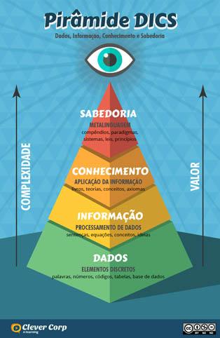 Pirâmide DICS
