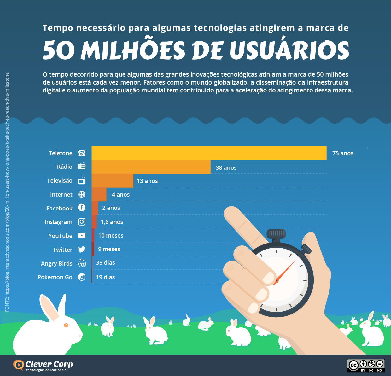 50M de usuários